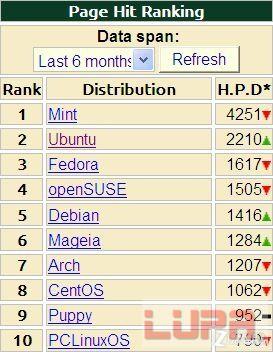 linux操作系统 排行_linux操作系统排行