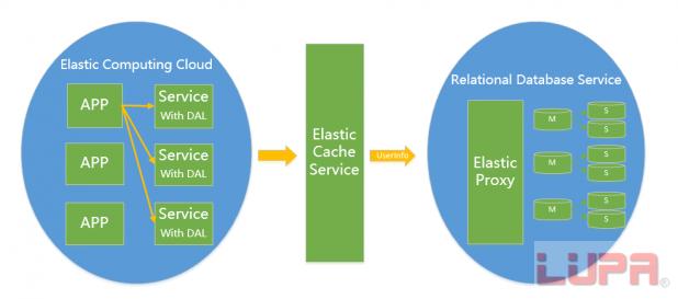 可配置性和多用户存储结构设计在mysql