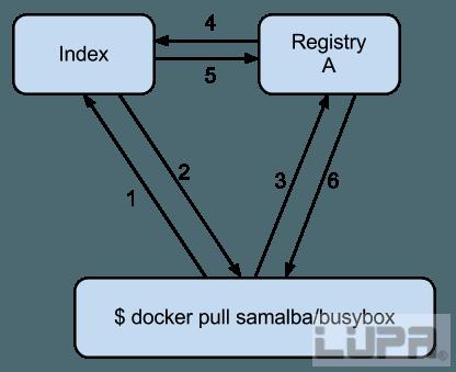 网站后端开发基本步骤