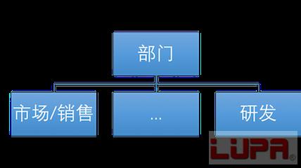 淘宝团队组织结构图